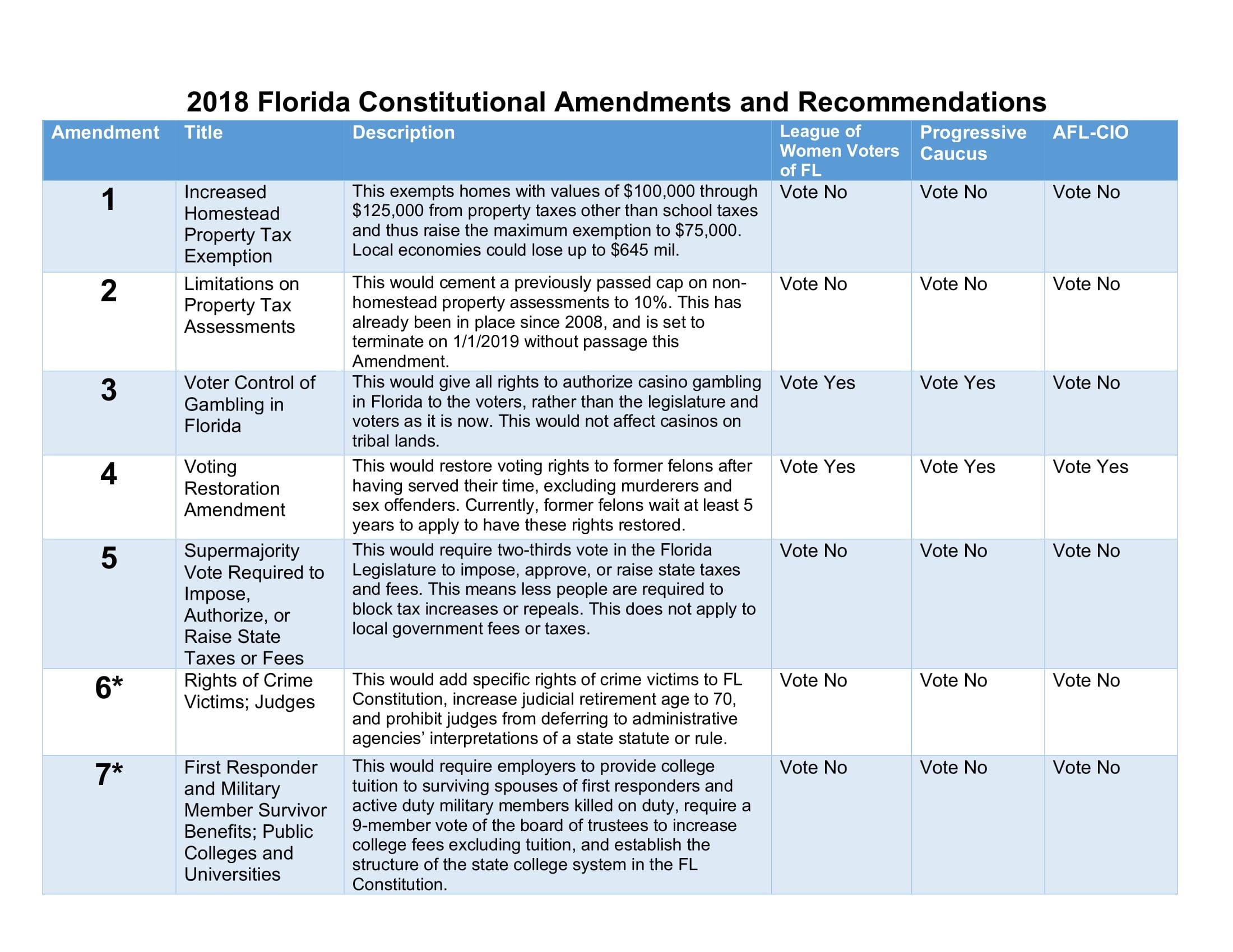 florida 2018 amendments - democrats of indian river