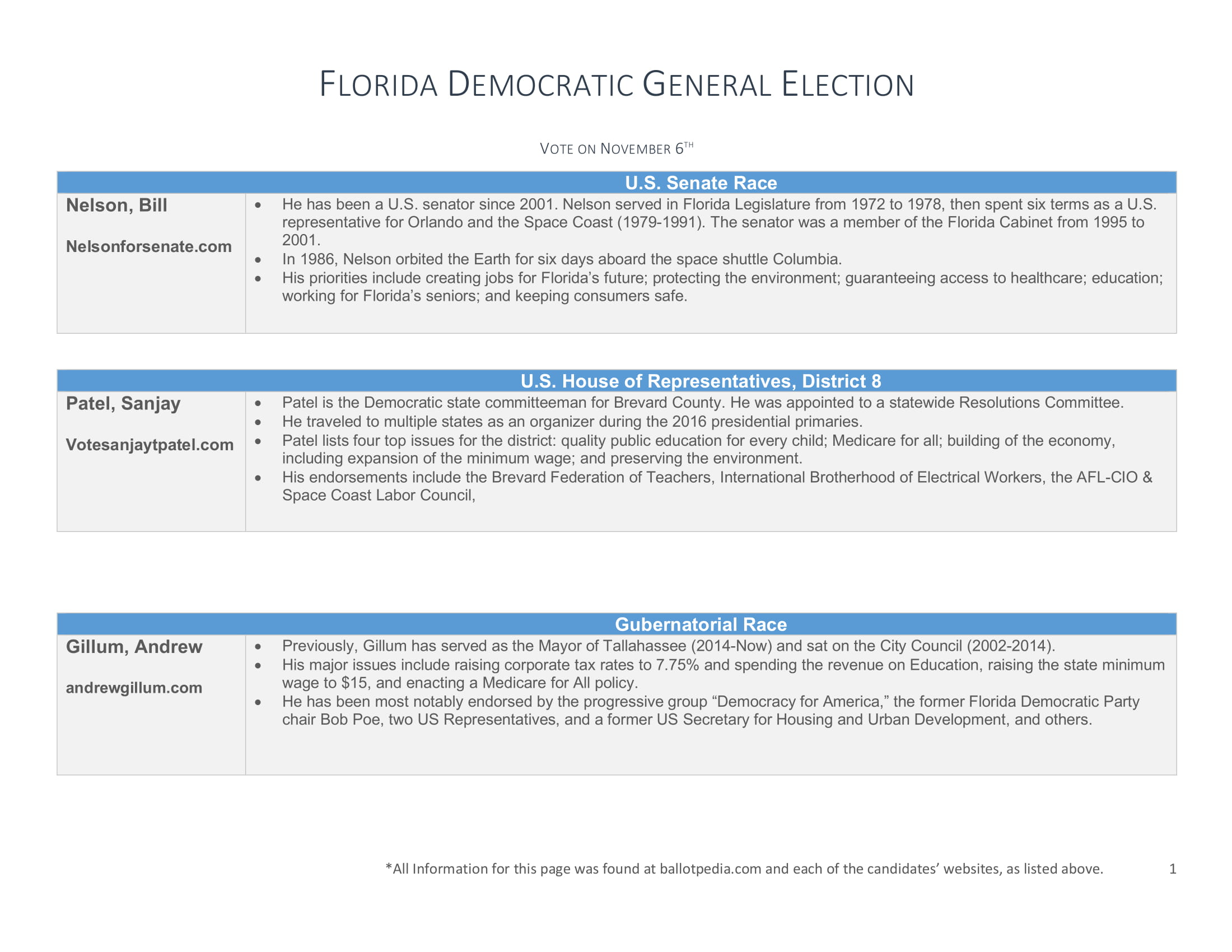 2018 Candidate Info Sheet General-1